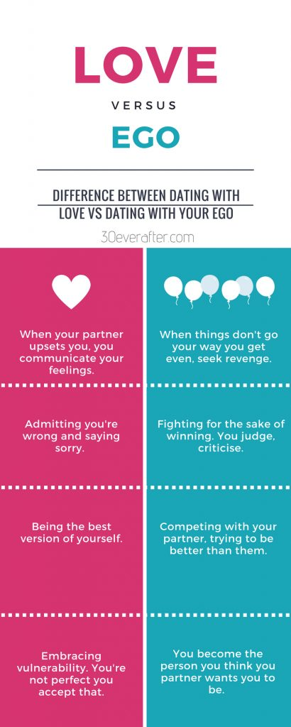 Dating from love vs ego